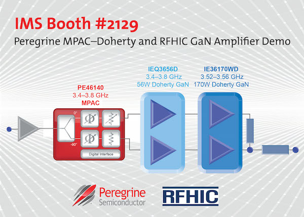 In IMS booth #2129, Peregrine Semiconductor and RFHIC demonstrate Doherty gallium nitride (GaN) amplifier optimization using Peregrine's MPAC–Doherty device.