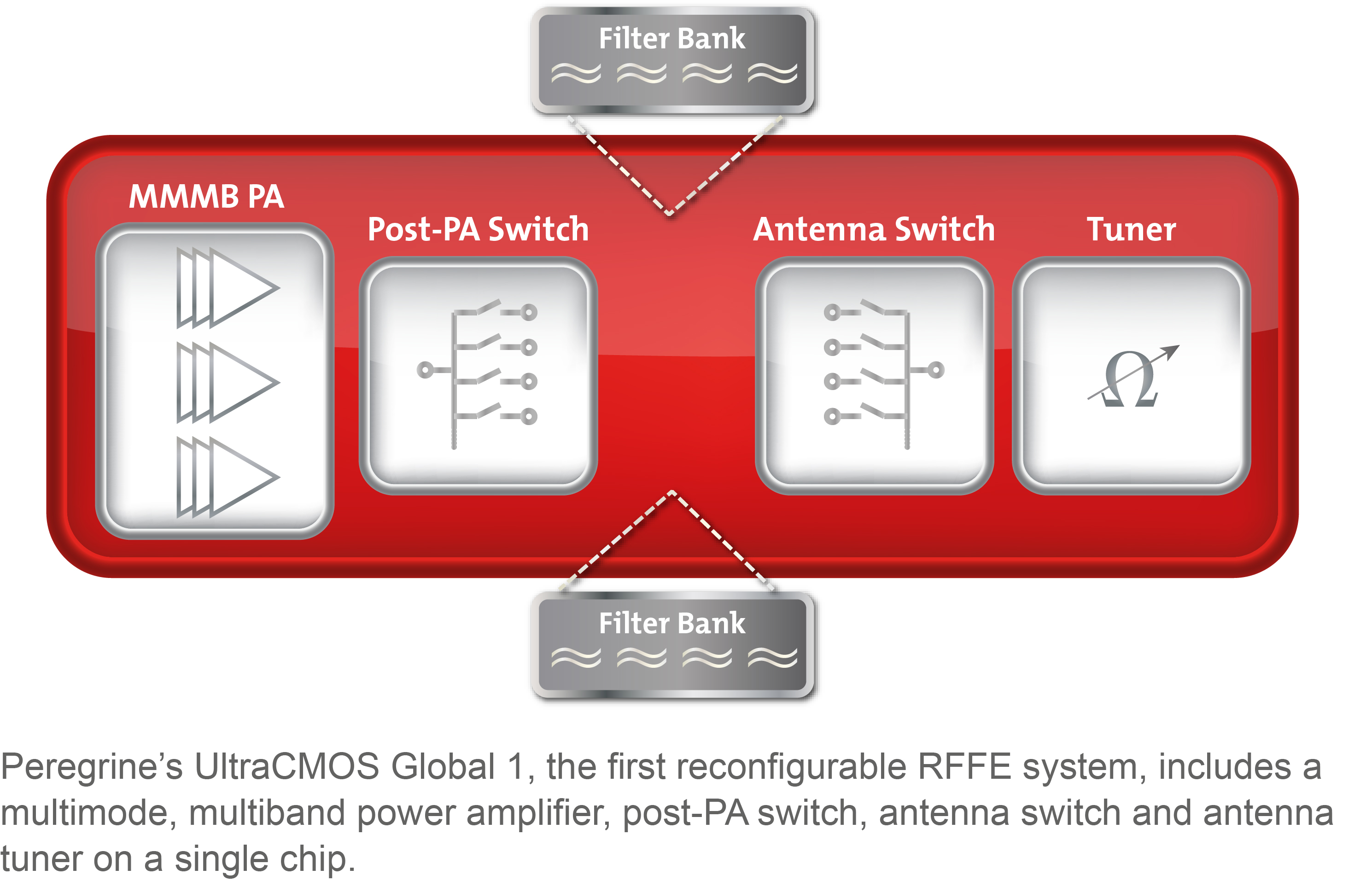 Peregrine Semiconductor Introduces UltraCMOS® Global 1, the